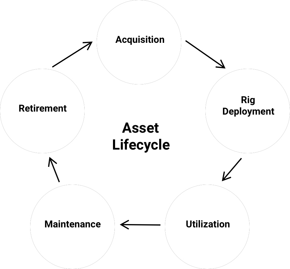 Asset Lifecycle