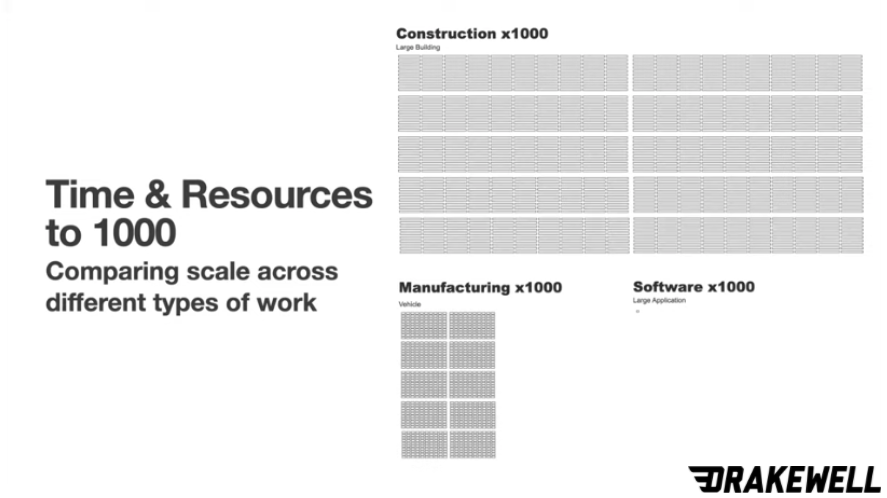 Technology scalability comparison across industries.